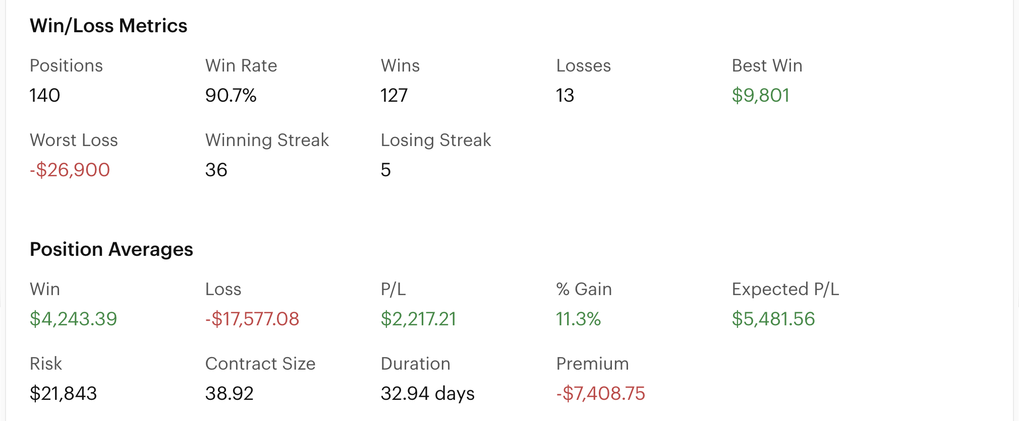 Screenshot of the backtest win / loss metrics and position averages sections