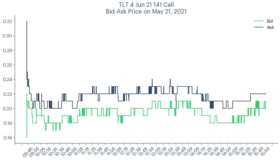 TLT 141 call bid-ask price chart for May 21, 2021