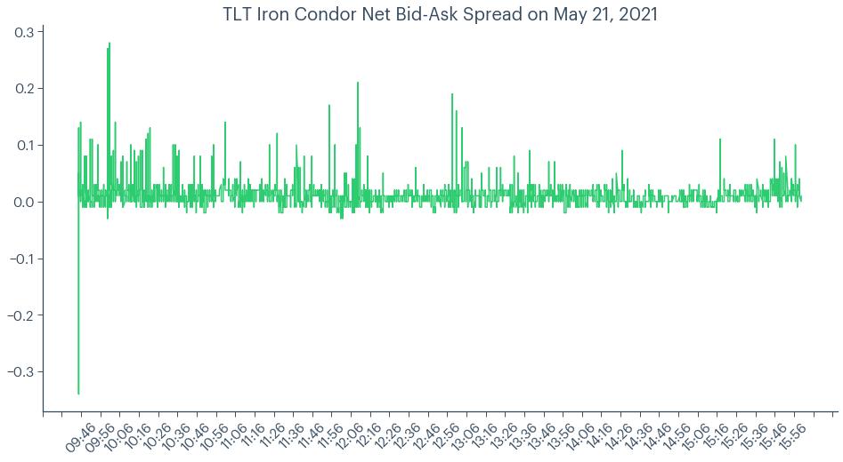 TLT iron condor net bid-ask price chart for May 21, 2021