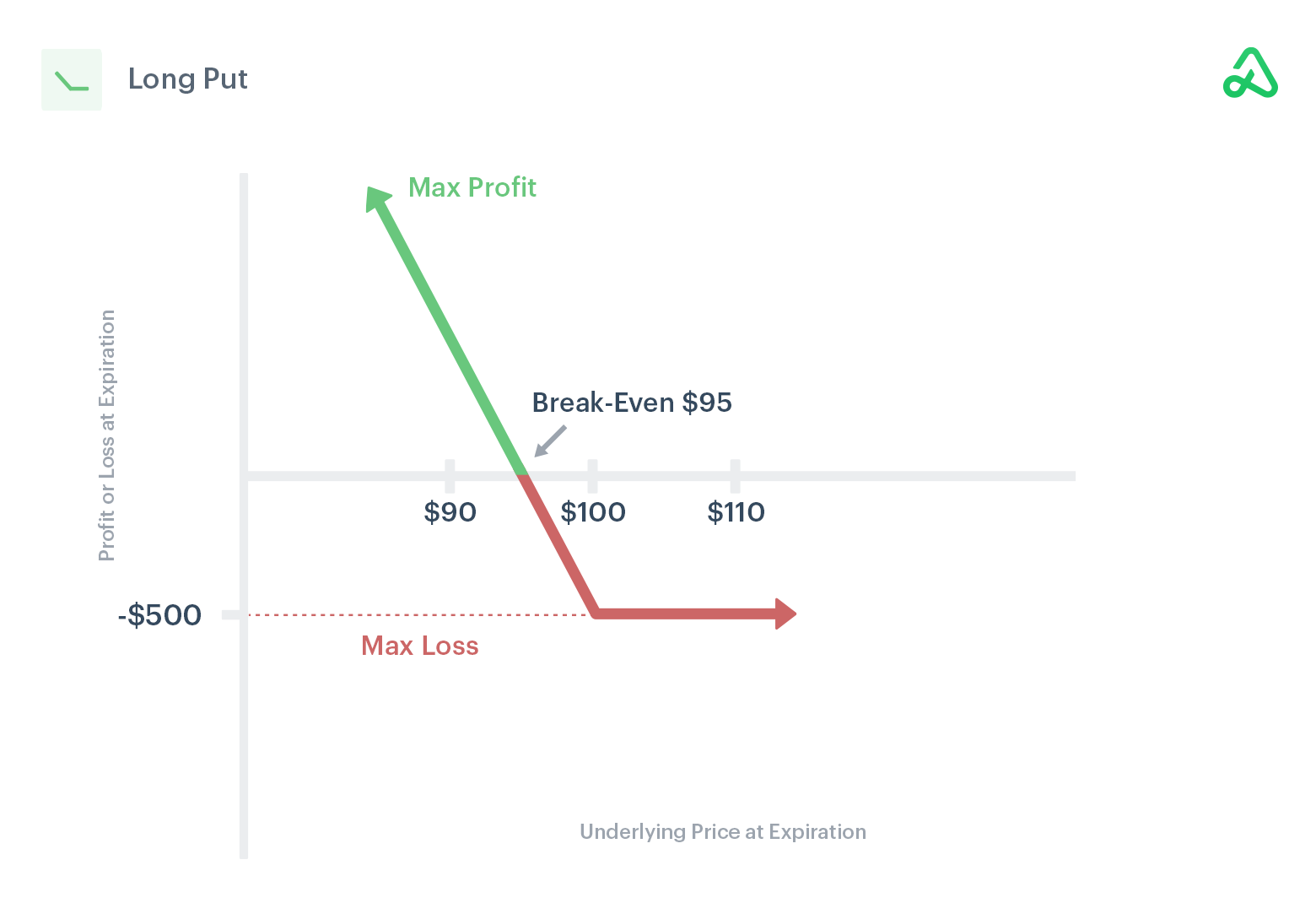 Long put payoff diagram