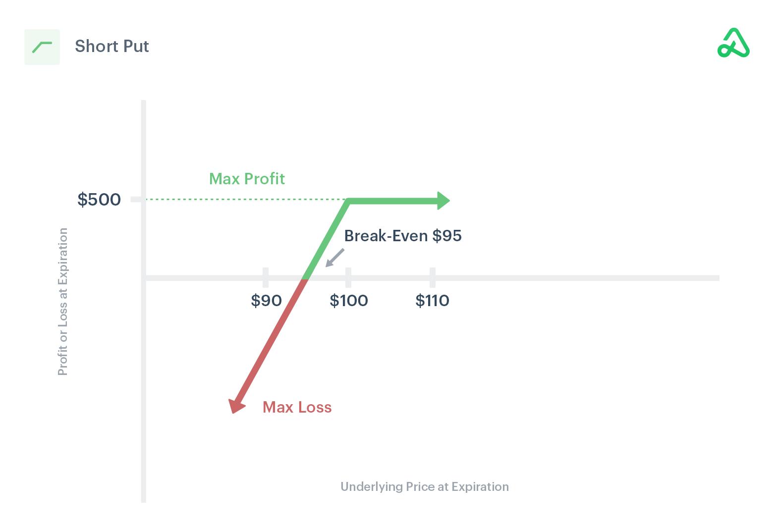 Short put payoff diagram