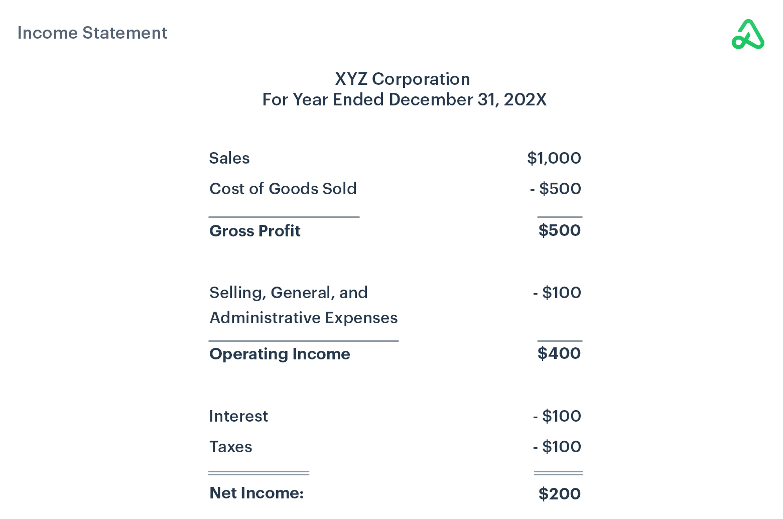 Income Statement example image