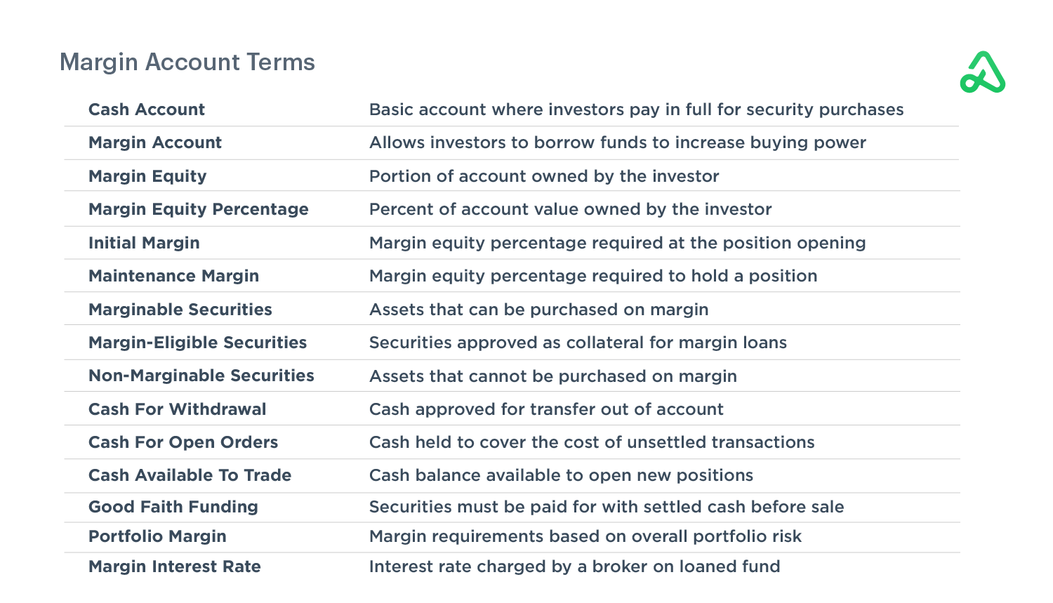 Margin Account Terms Defined