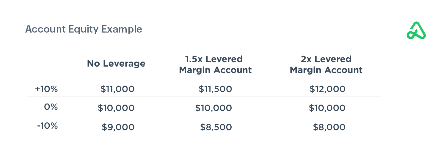 Account Equity Example