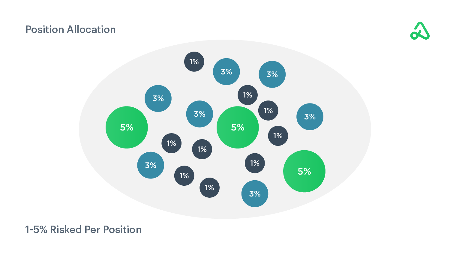 Position allocation as a percentage of account