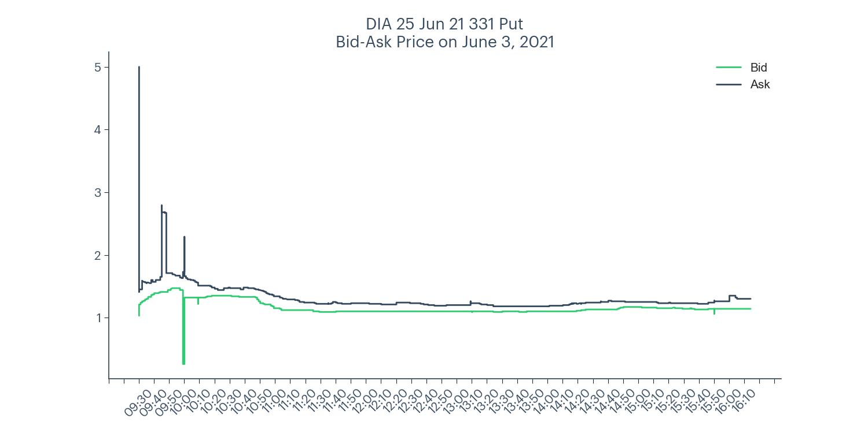 DIA 331 put bid-ask price chart for June 3, 2021