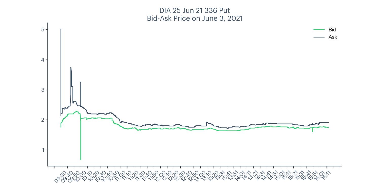 DIA 336 put bid-ask price chart for June 3, 2021