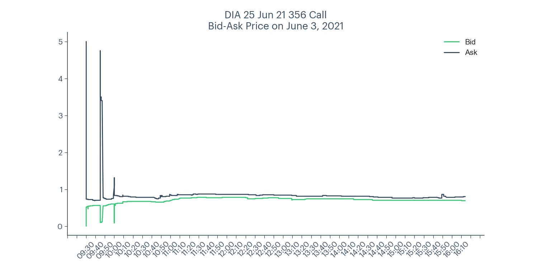 DIA 356 call bid-ask price chart for June 3, 2021