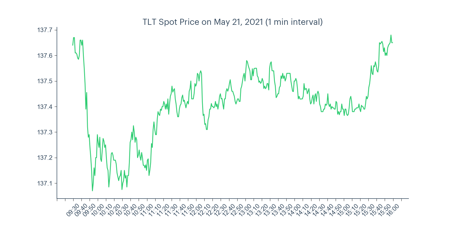 TLT intraday price chart for May 21, 2021