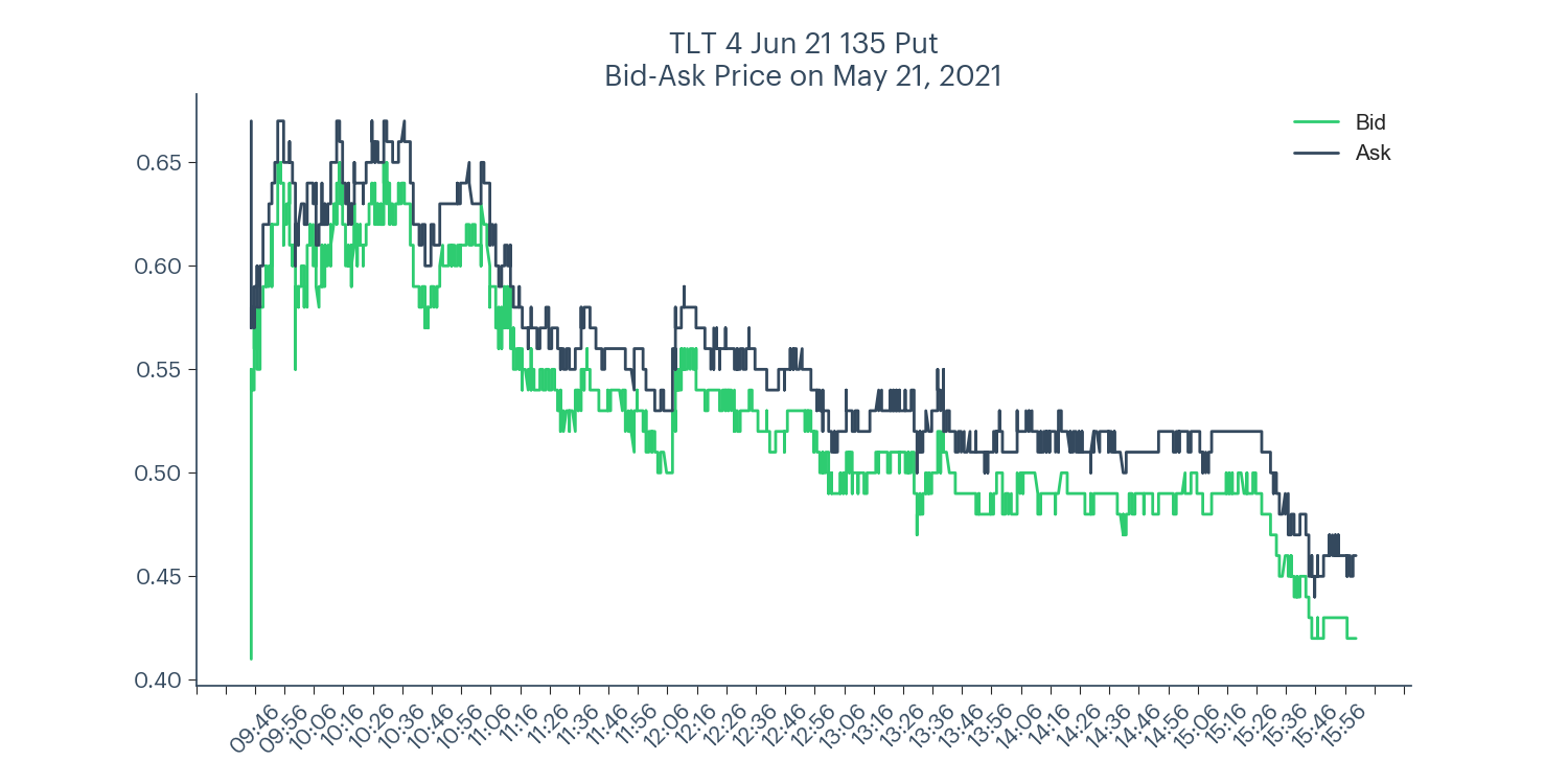 TLT long put spread bid-ask price chart for May 21, 2021