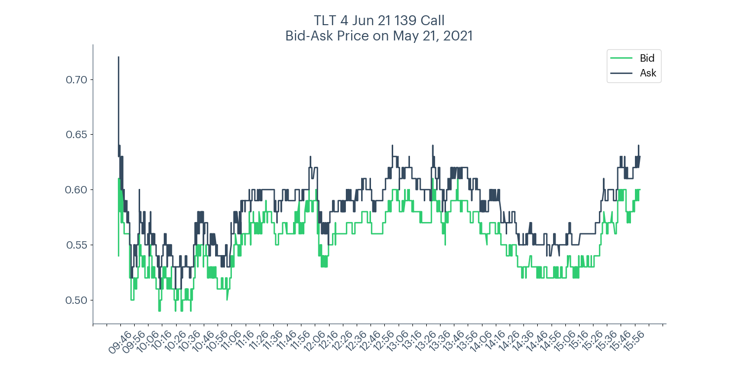 TLT short call spread bid-ask price chart for May 21, 2021