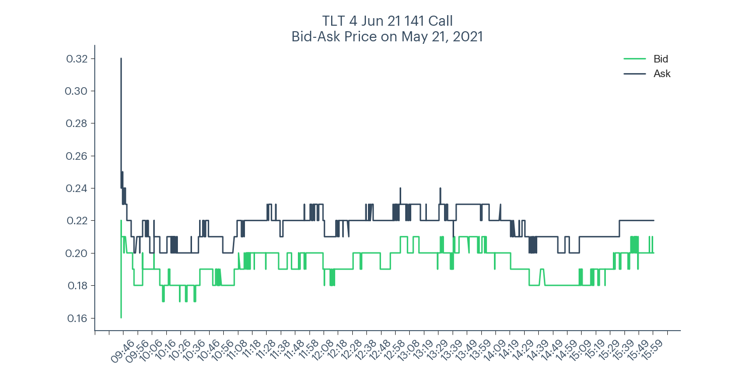 TLT long call spread bid-ask price chart for May 21, 2021