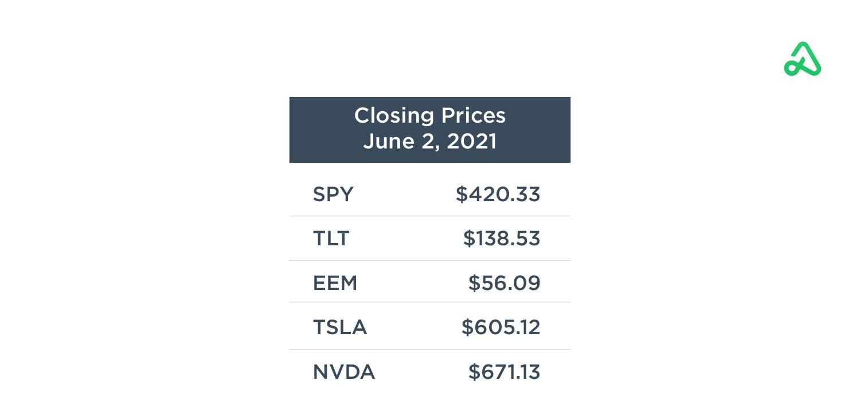 June 2 Closing Prices