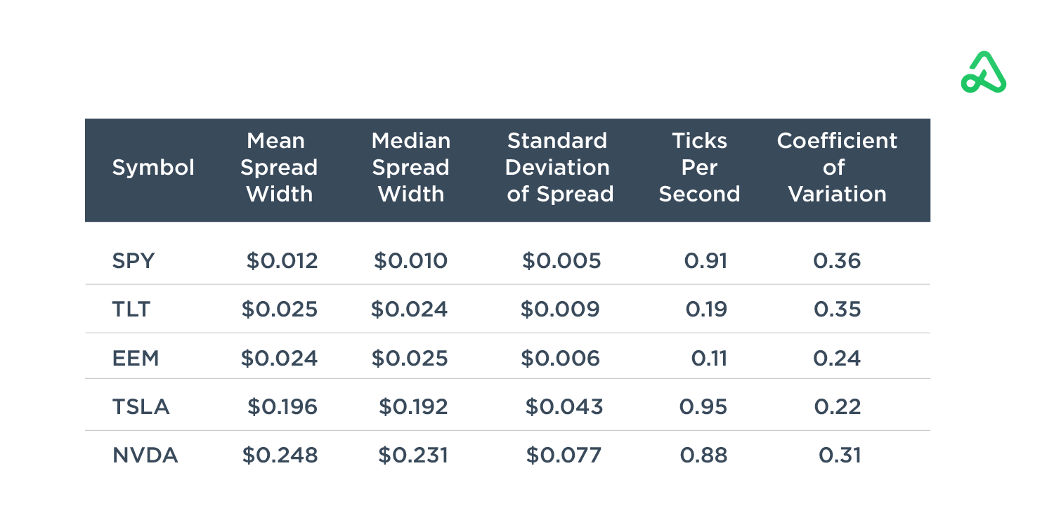 Bid-Ask Spread Expectations Table
