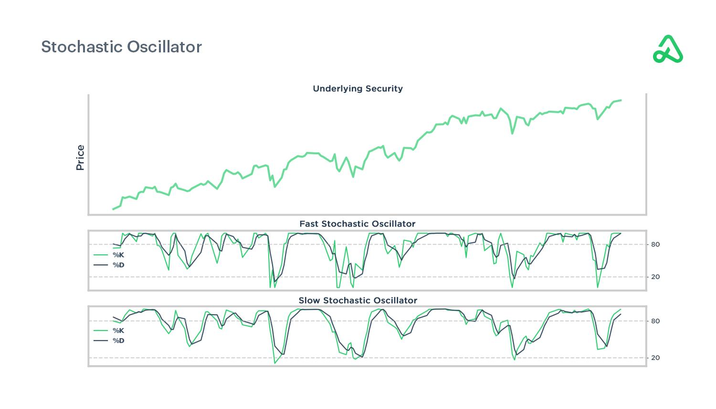 Stochastic oscillator chart example