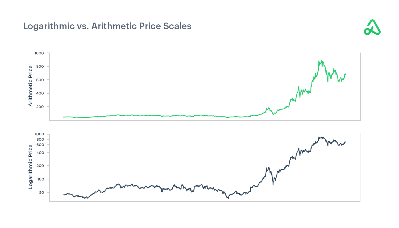 Logarithmic vs. Linear Price Scaling