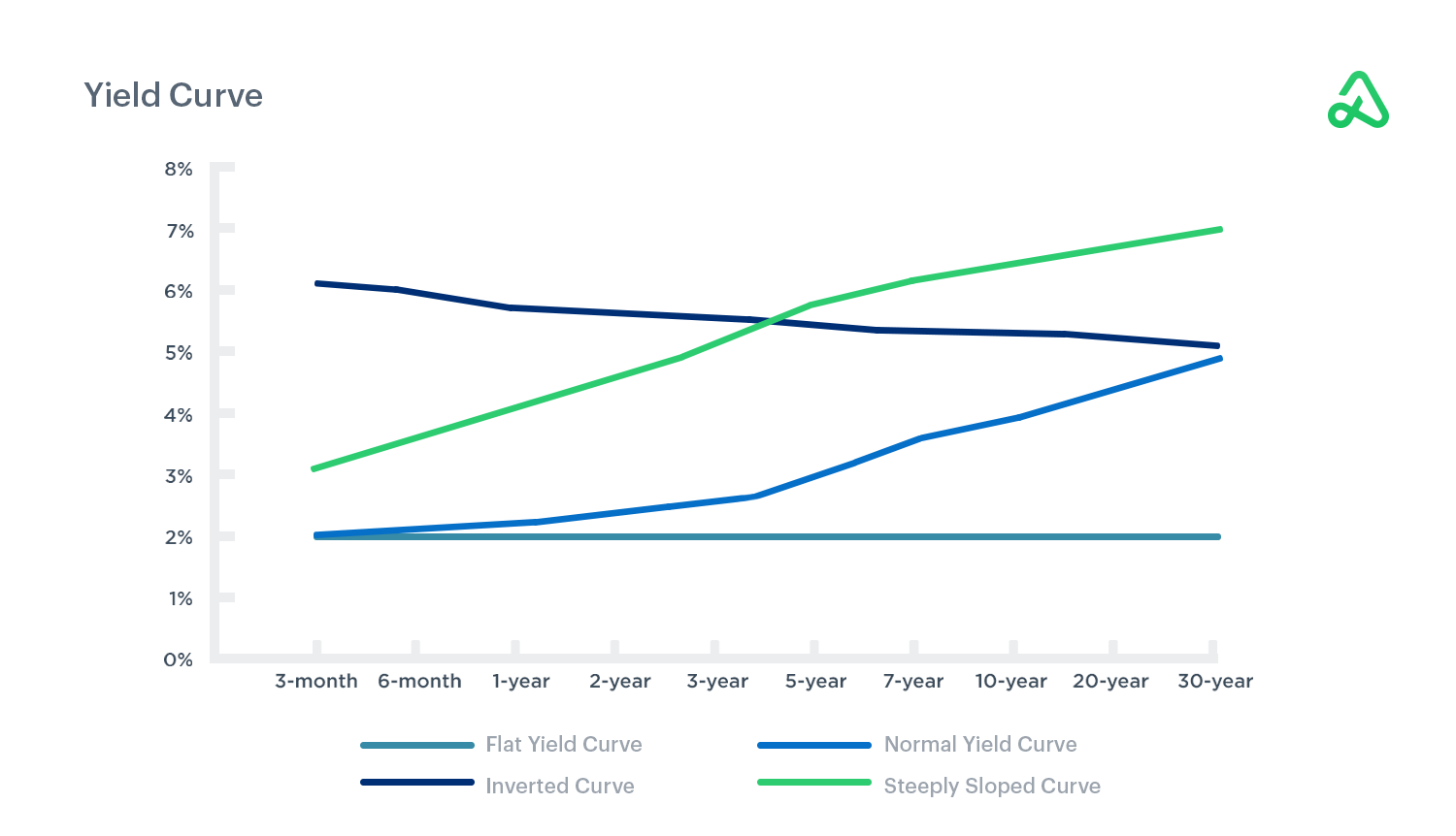 Flat, normal, inverted, and steep yield curves