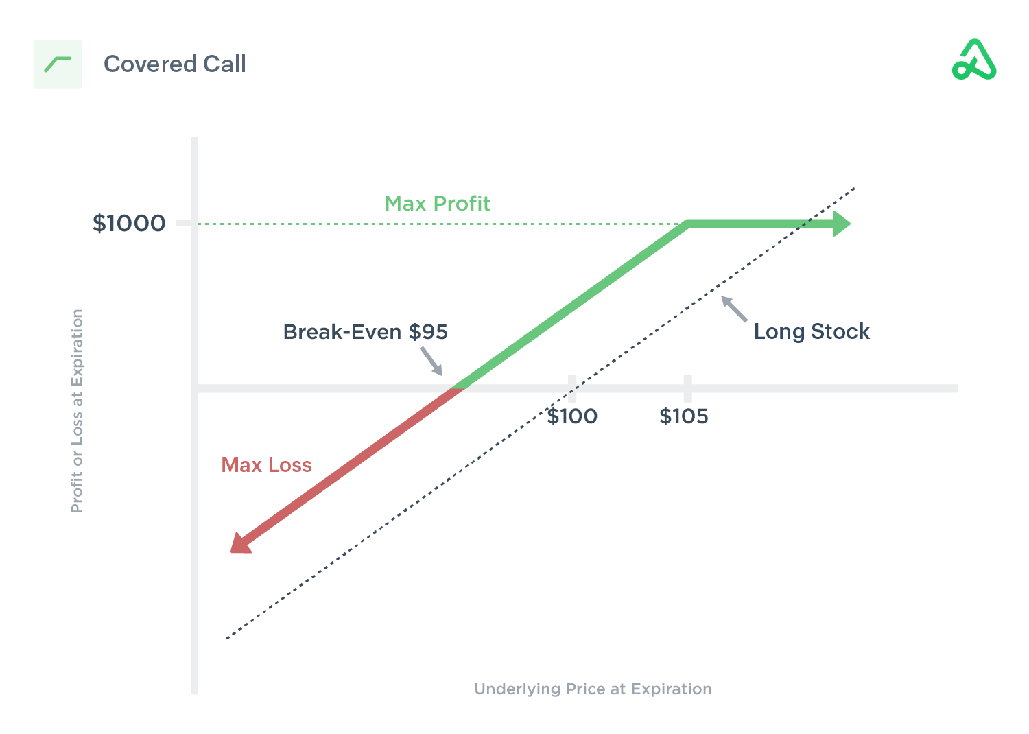 Covered call payoff diagram showing max profit, max loss, and break-even points