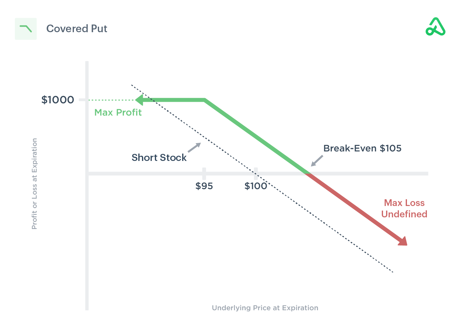 Covered put payoff diagram showing max profit, max loss, and break-even points