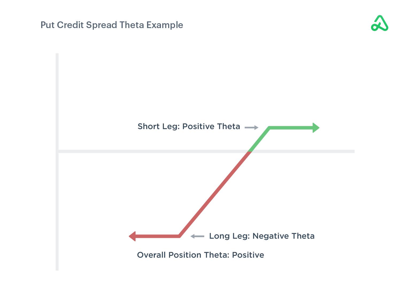 Put Credit Spread Theta Example