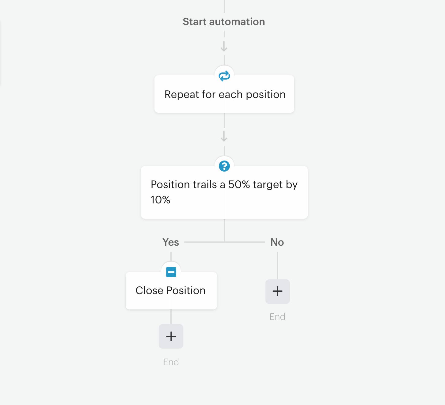 SmartStops recipe in automation editor