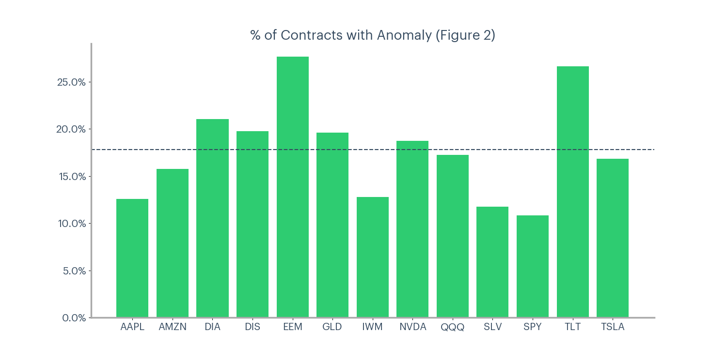 Figure 2 - % of contracts with anomaly