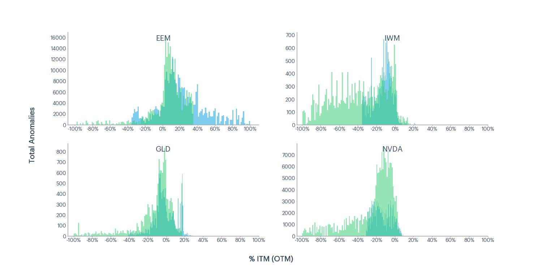 Figure 3 - EEM, IWM, GLD, NVDA total anomalies