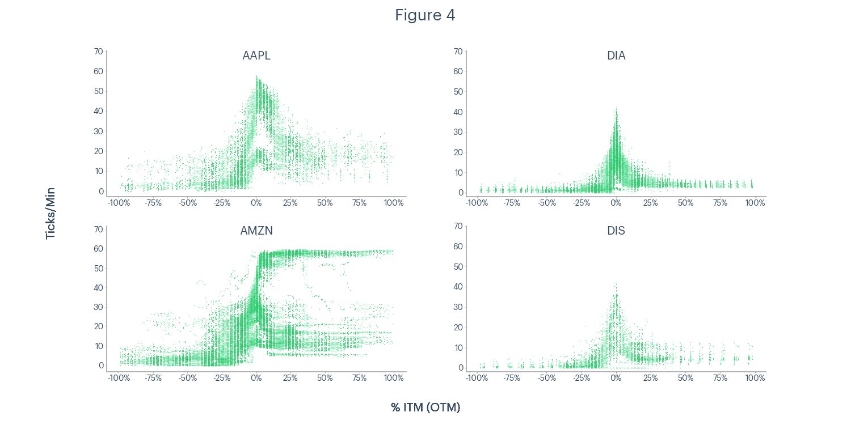 Figure 4 - AAPL, DIA, AMZN, DIS ticks per minute