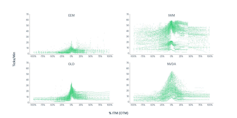Figure 4 - EEM, IWM, GLD, NVDA ticks per minute