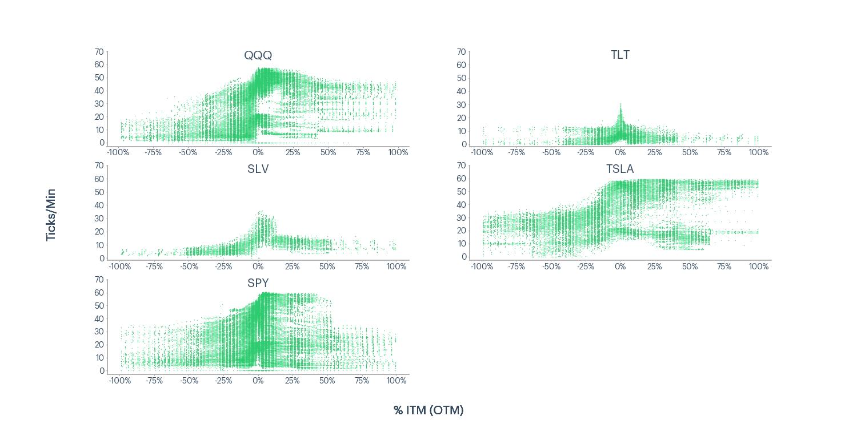 Figure 4 - QQQ, TLT, SLV, TSLA, SPY ticks per minute