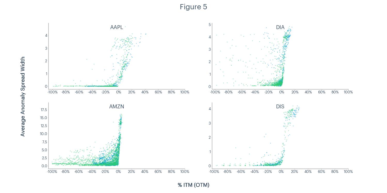 Figure 5 - AAPL, DIA, AMZN, DIS average anomaly spread width