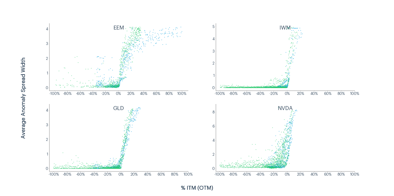 Figure 5 - EEM, IWM, GLD, NVDA average anomaly spread width