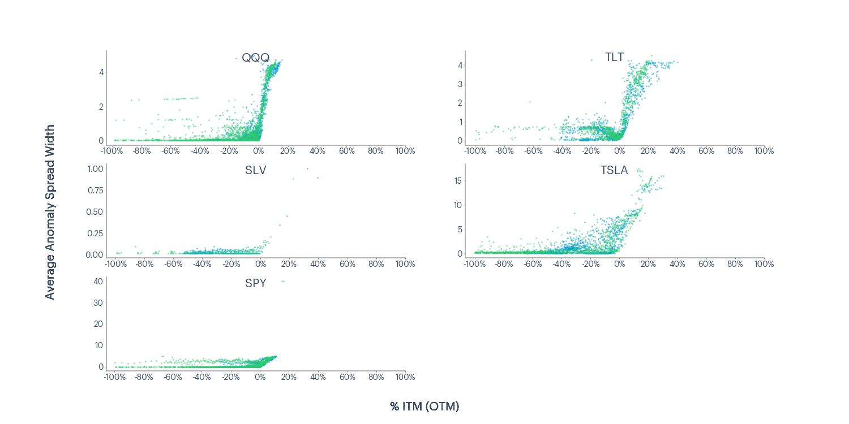 Figure 5 - QQQ, TLT, SLV  TSLA, SPY average anomaly spread width