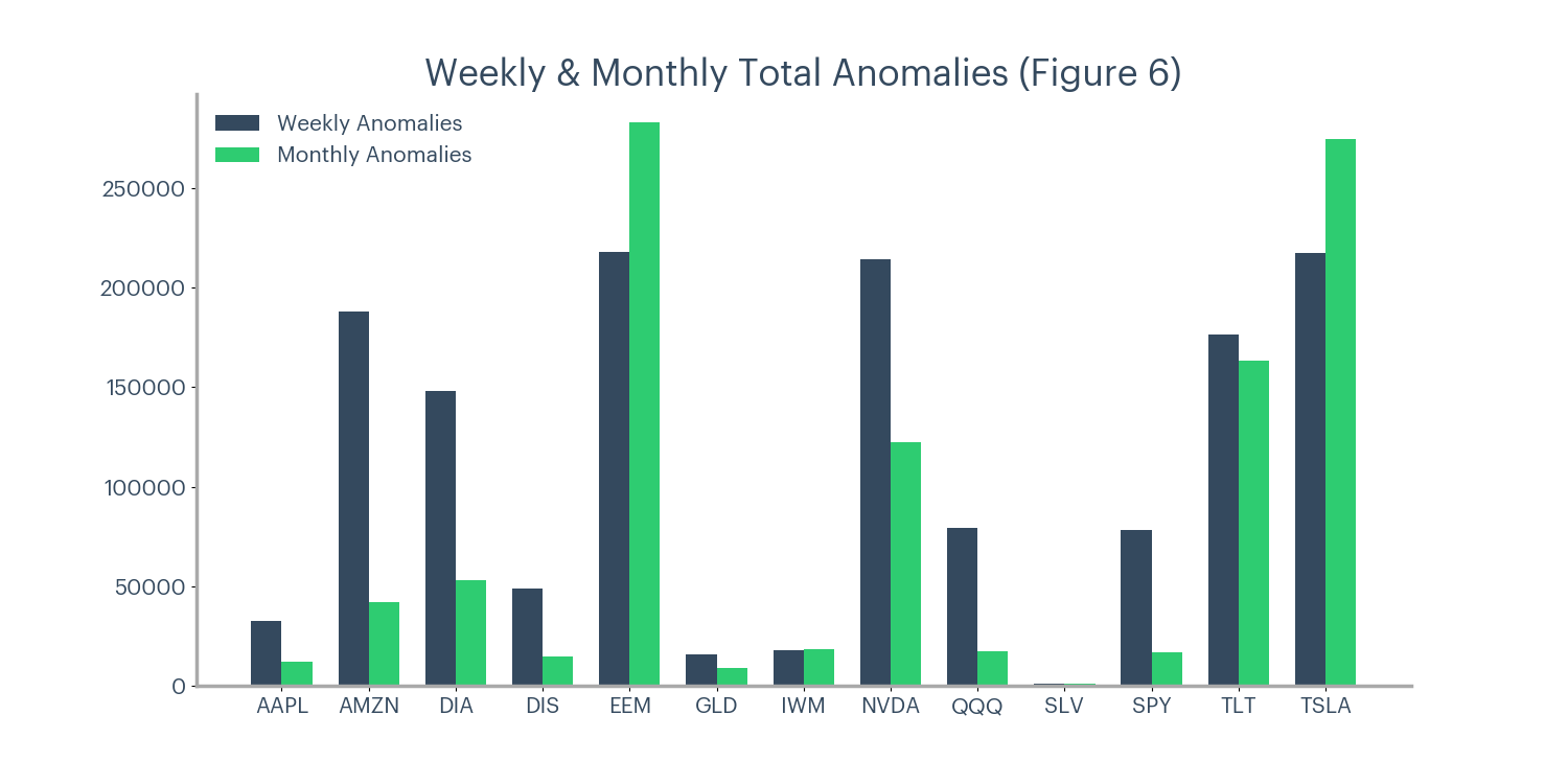 Figure 6 - Weekly and monthly total anomalies