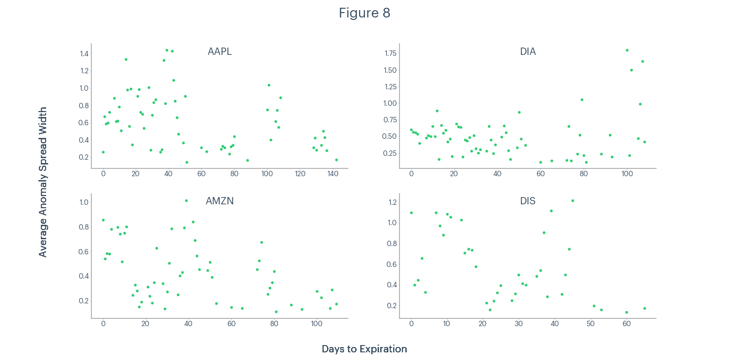 Figure 8 - AAPL, DIA, AMZN, DIS average anomaly spread width and days to expiration