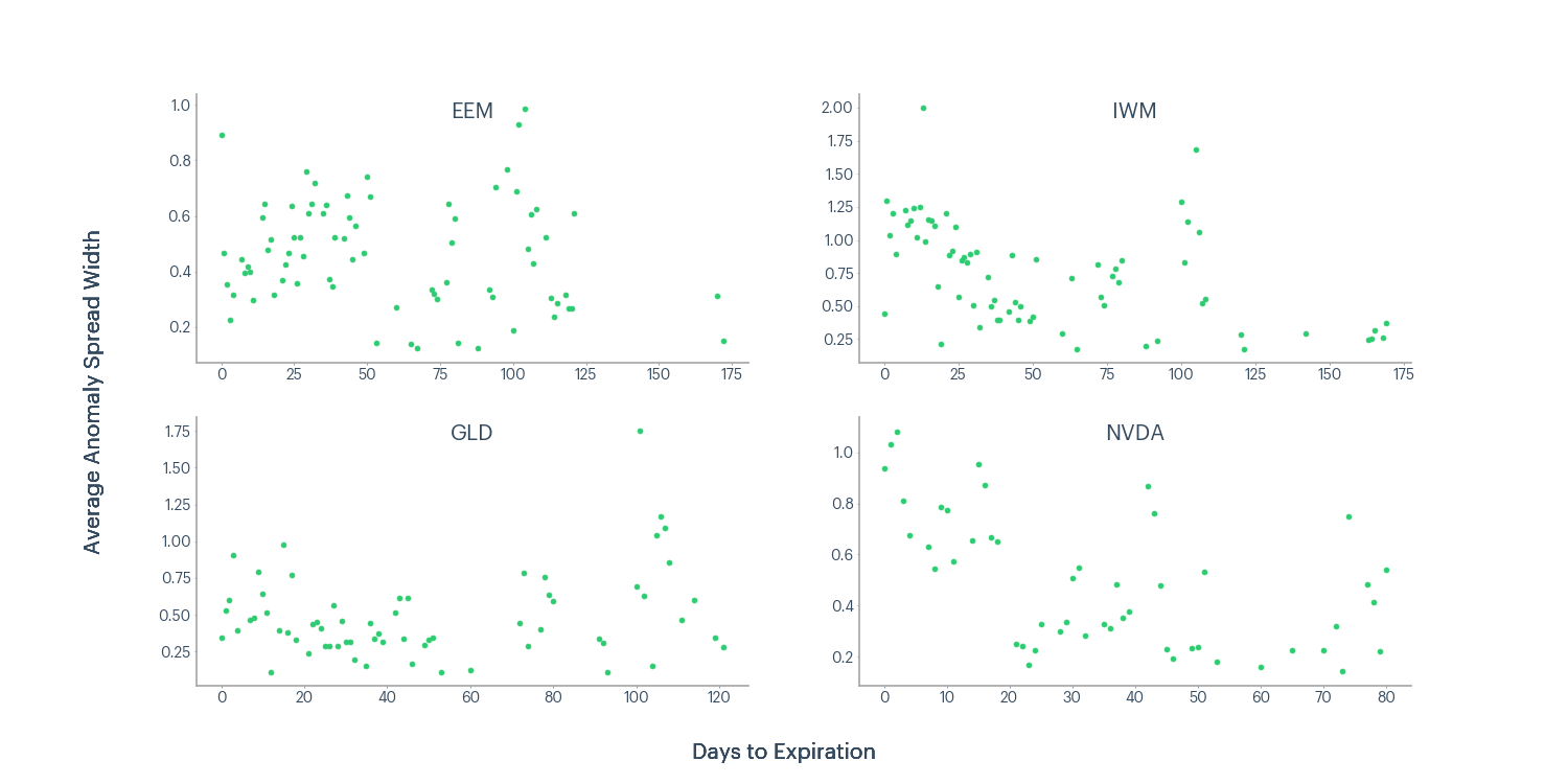 Figure 8 - EEM, IWM, GLD, NVDA average anomaly spread width and days to expiration