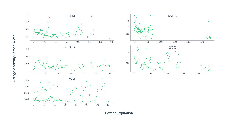 Figure 8 - EEM, NVDA, GLD, QQQ, IWM average anomaly spread width and days to expiration