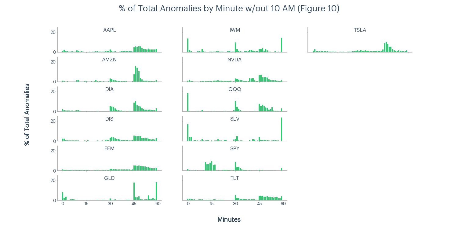 Figure 10 - % of total anomalies by minute excluding 10 a.m.