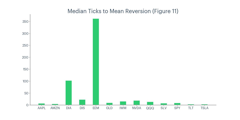 Figure 11 - Median ticks to mean reversion