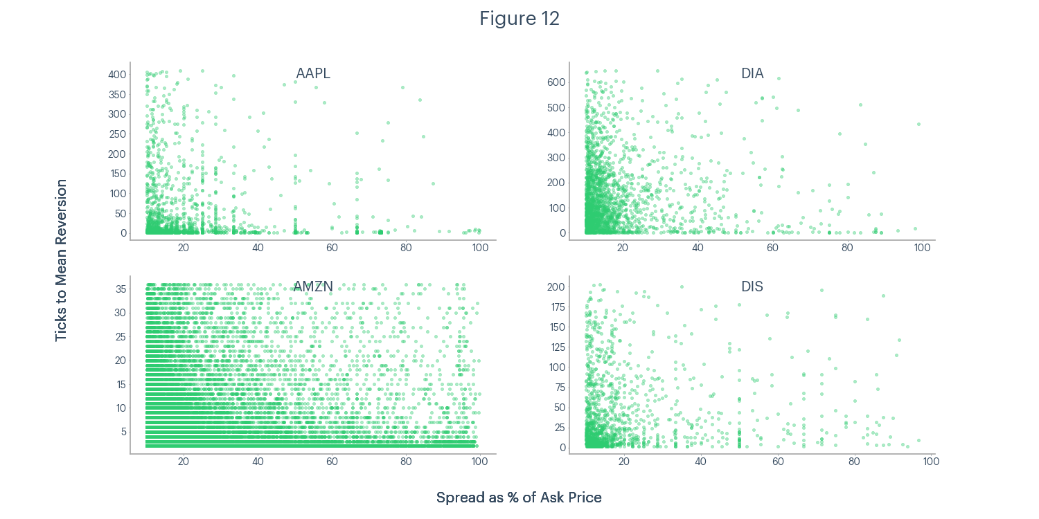 Figure 12 - AAPL, DIA, AMZN, DIS ticks to mean reversion and spread as a percentage of ask price