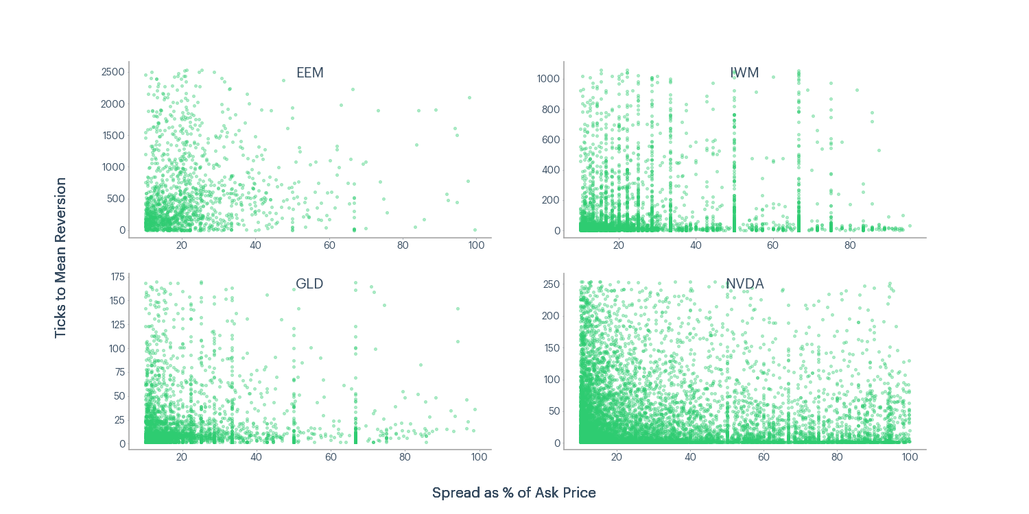 Figure 12 - EEM, IWM, GLD, NVDA ticks to mean reversion and spread as a percentage of ask price