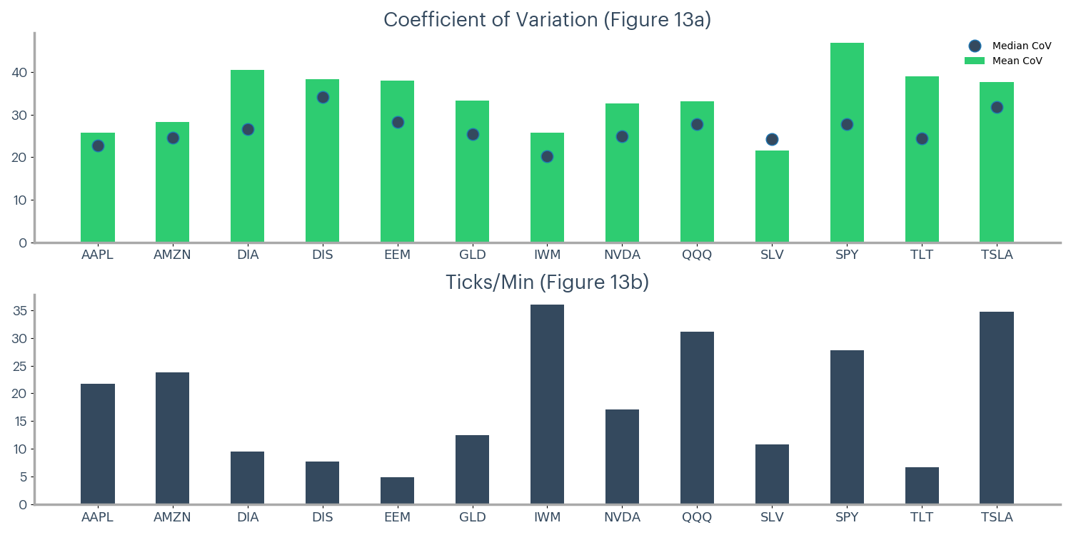 Figure 13 - Coefficient of variation and ticks per minute by ticker