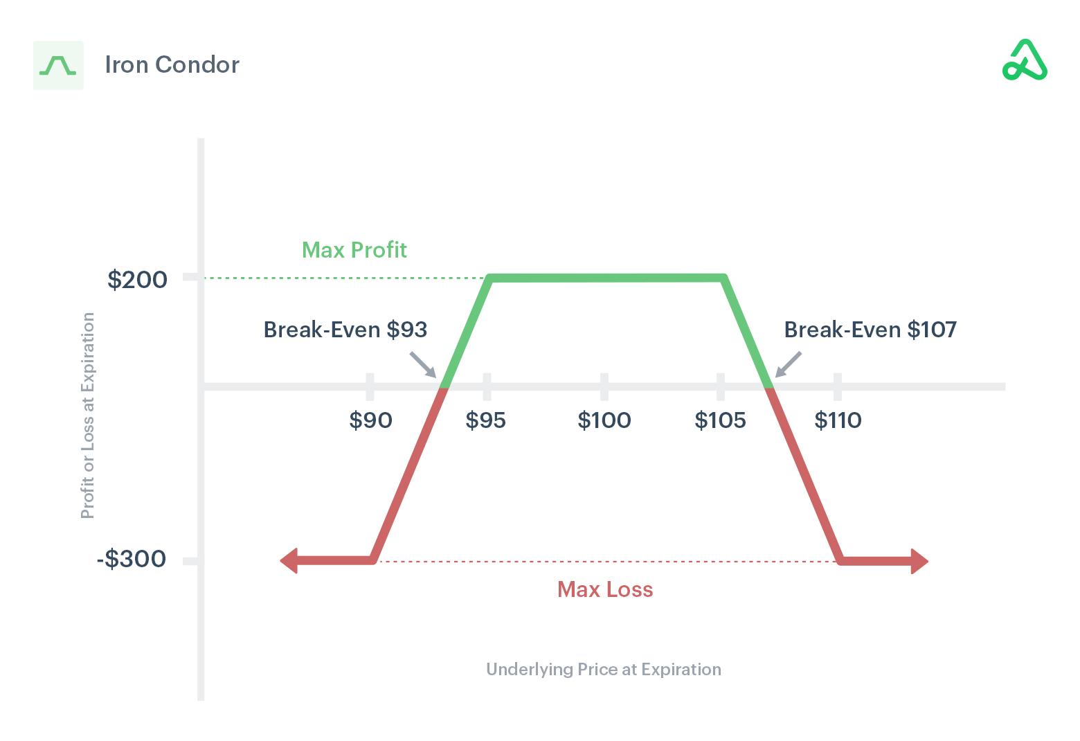 Iron condor payoff diagram