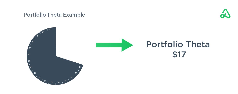 Portfolio theta example pie chart showing the portfolio theta of $17