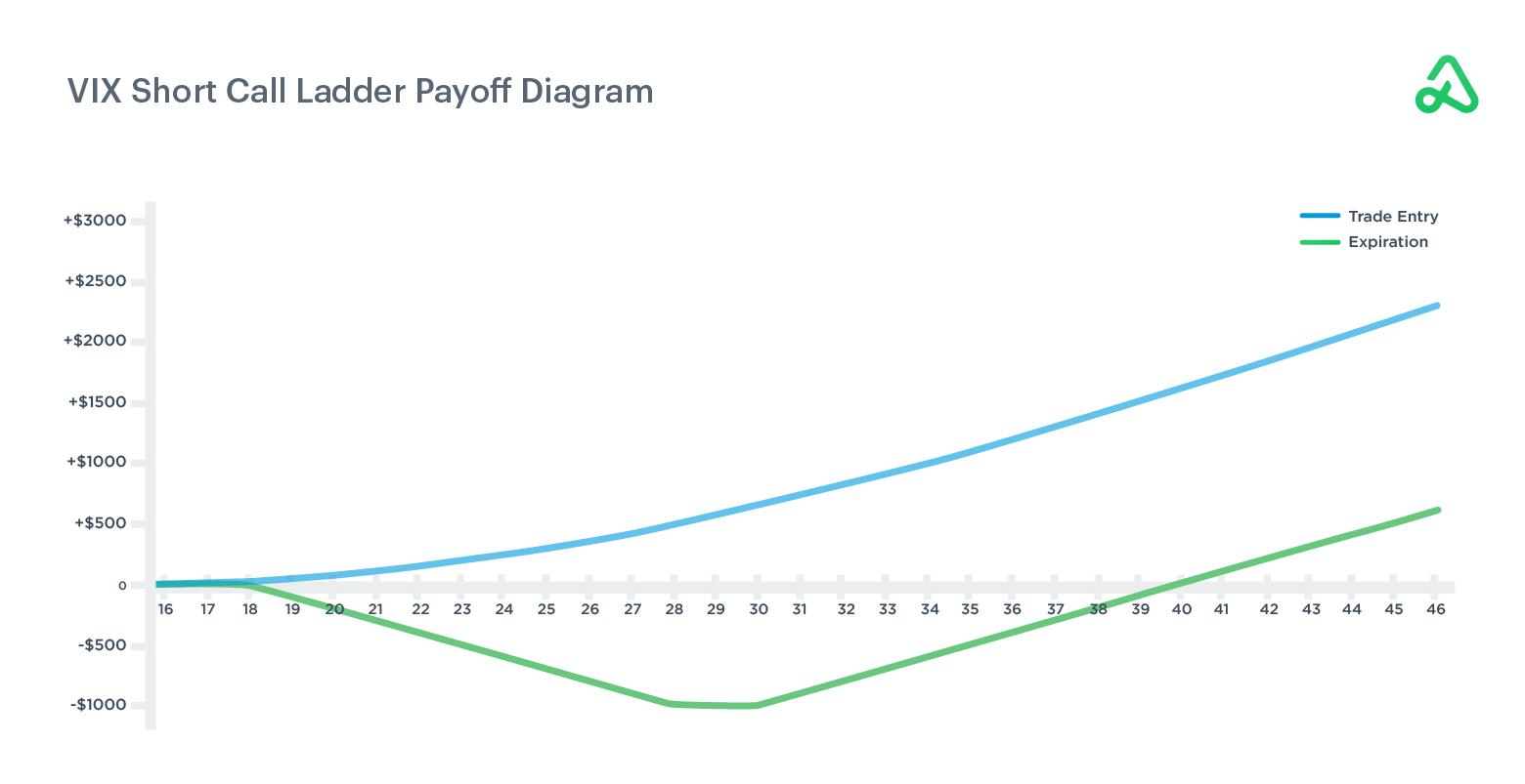 VIX Short Call Ladder Payoff Diagram