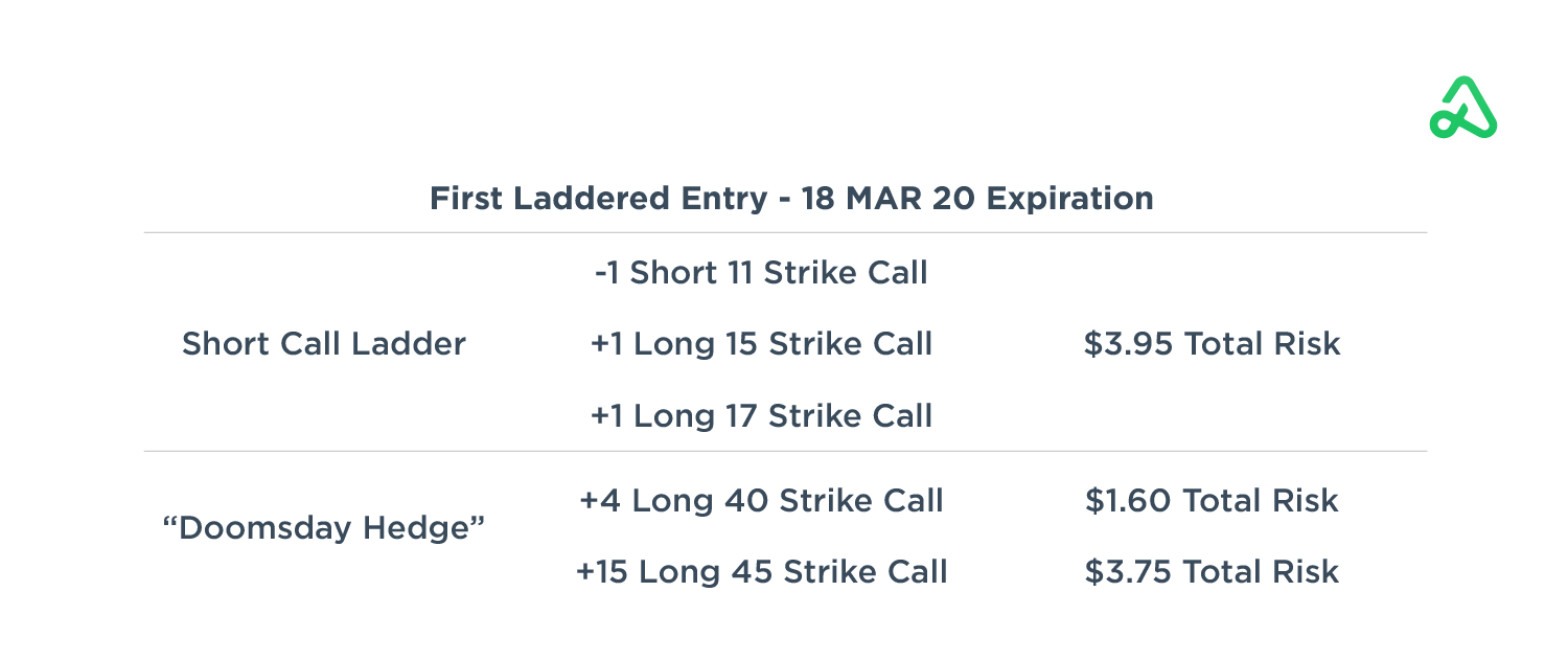 First Laddered Entry Trade Details