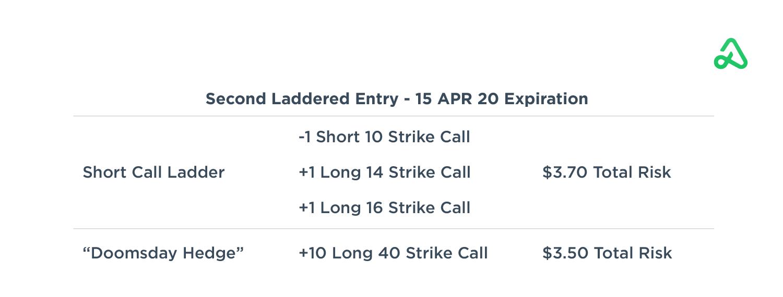 Second laddered entry hedging trade details
