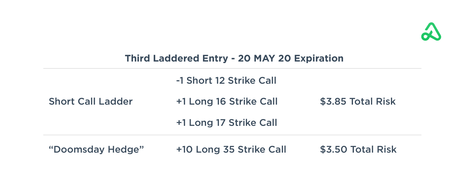 Third Laddered Entry - Trade Details