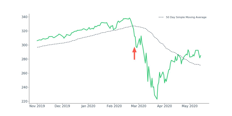 February 25, 2020 Price Highlight