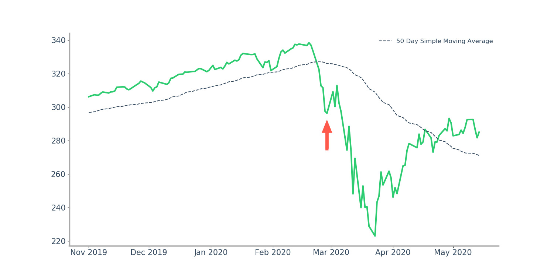 February 28, 2020 Price Highlight